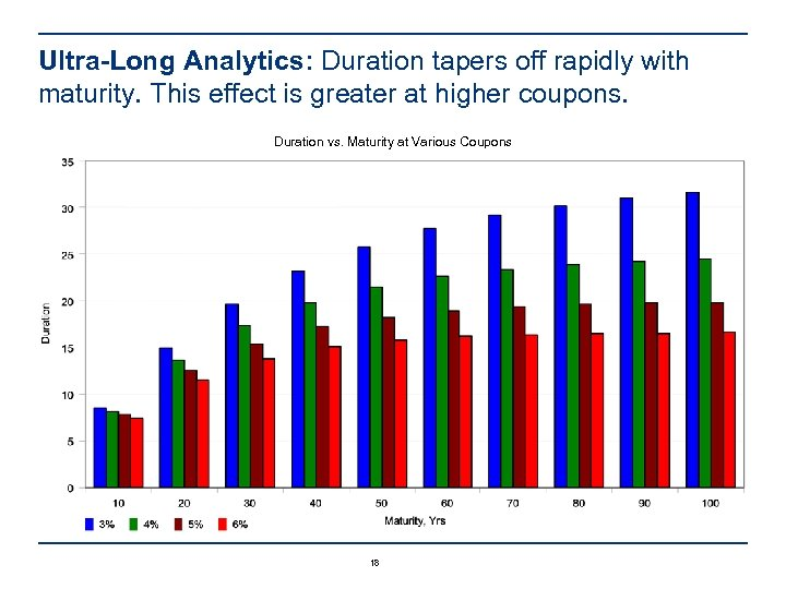 Ultra-Long Analytics: Duration tapers off rapidly with maturity. This effect is greater at higher