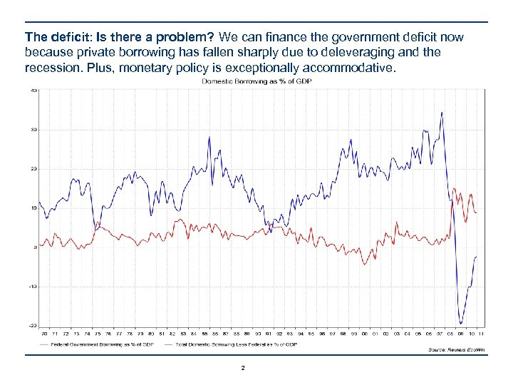 The deficit: Is there a problem? We can finance the government deficit now because