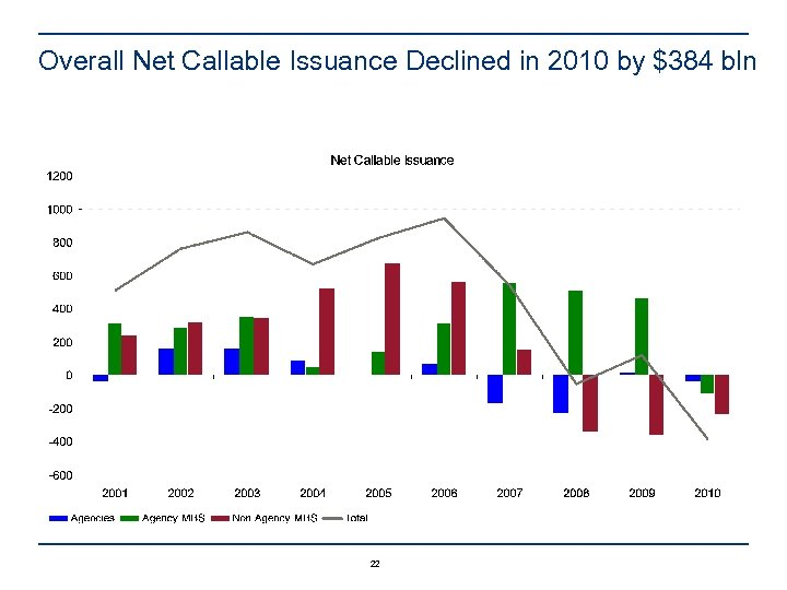 Overall Net Callable Issuance Declined in 2010 by $384 bln 22