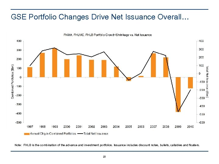 GSE Portfolio Changes Drive Net Issuance Overall… Note: FHLB is the combination of the