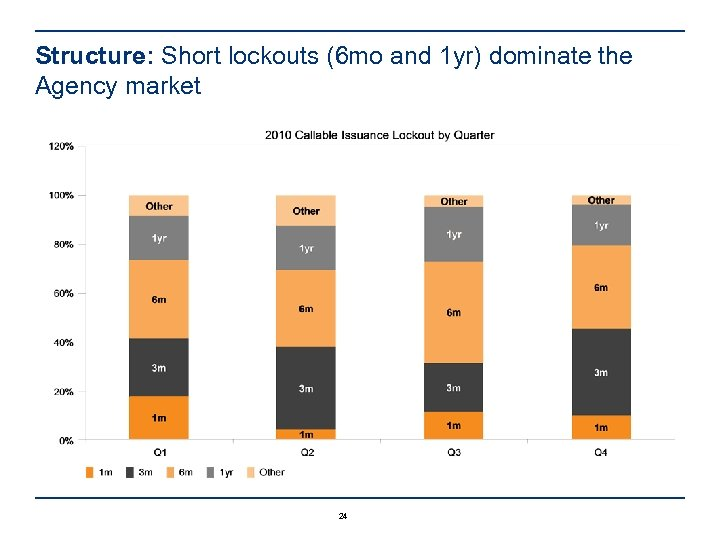 Structure: Short lockouts (6 mo and 1 yr) dominate the Agency market 24