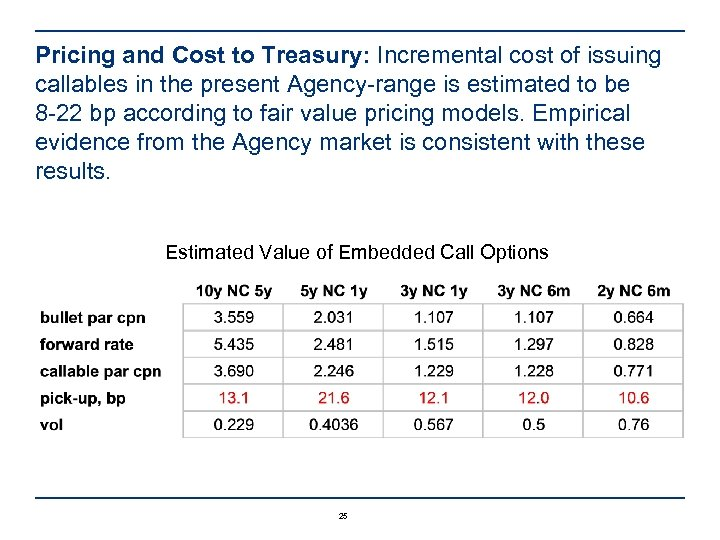 Pricing and Cost to Treasury: Incremental cost of issuing callables in the present Agency-range
