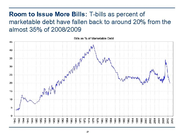 Room to Issue More Bills: T-bills as percent of marketable debt have fallen back