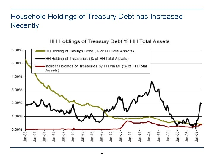 Household Holdings of Treasury Debt has Increased Recently 29
