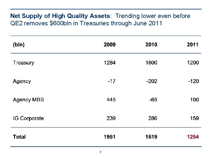 Net Supply of High Quality Assets: Trending lower even before QE 2 removes $600