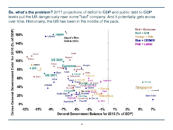 So, what's the problem? 2011 projections of deficit to GDP and public debt to