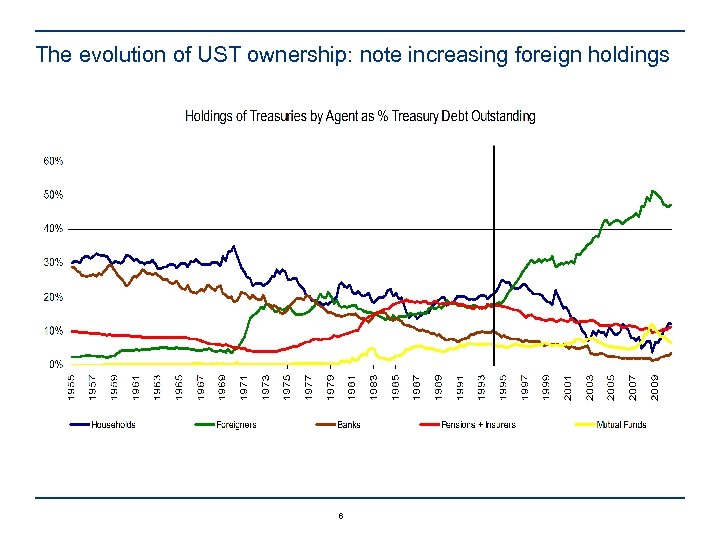 The evolution of UST ownership: note increasing foreign holdings 6