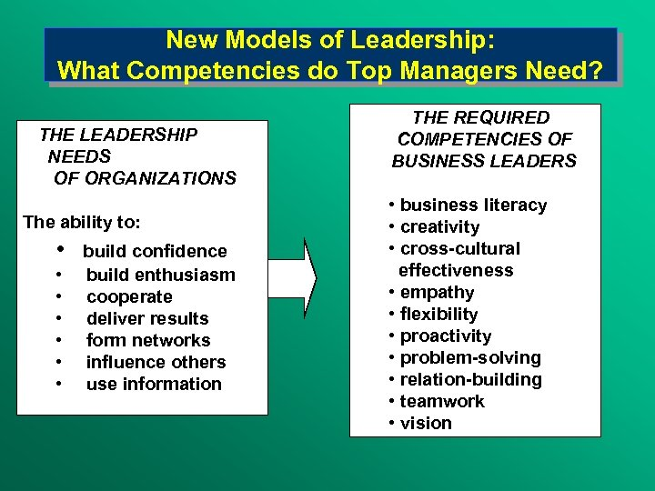 New Models of Leadership: What Competencies do Top Managers Need? THE LEADERSHIP NEEDS OF