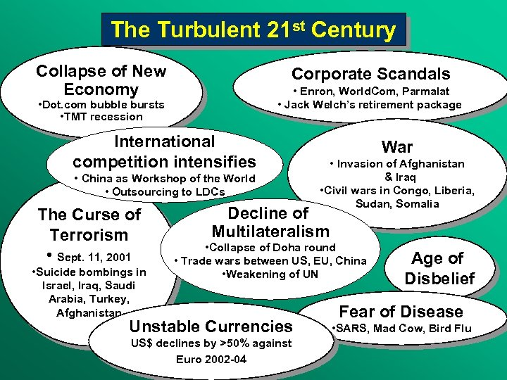 The Turbulent 21 st Century Collapse of New Economy Corporate Scandals • Enron, World.