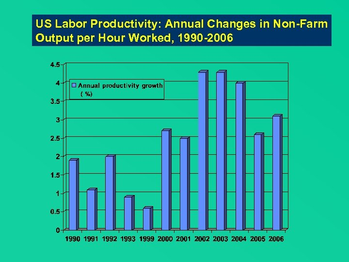 US Labor Productivity: Annual Changes in Non-Farm Output per Hour Worked, 1990 -2006