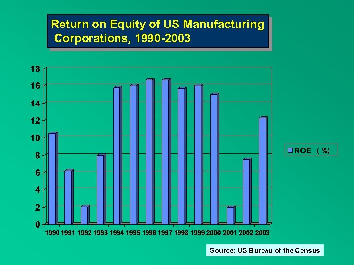 Return on Equity of US Manufacturing Corporations, 1990 -2003 Source: US Bureau of the