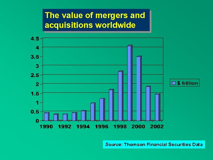 The value of mergers and acquisitions worldwide Source: Thomson Financial Securities Data