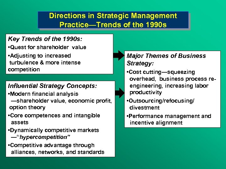 Directions in Strategic Management Practice—Trends of the 1990 s Key Trends of the 1990