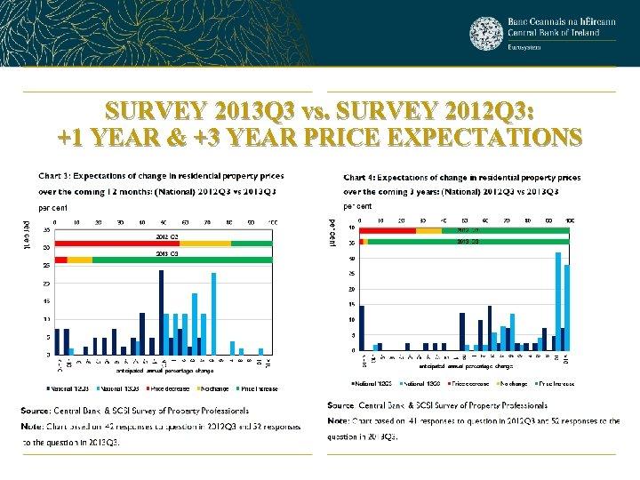 SURVEY 2013 Q 3 vs. SURVEY 2012 Q 3: +1 YEAR & +3 YEAR