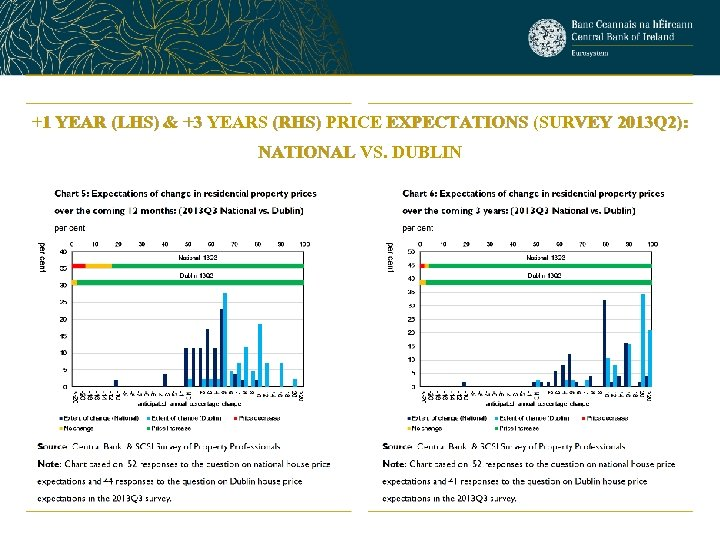 +1 YEAR (LHS) & +3 YEARS (RHS) PRICE EXPECTATIONS (SURVEY 2013 Q 2): NATIONAL