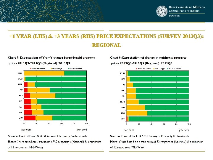 +1 YEAR (LHS) & +3 YEARS (RHS) PRICE EXPECTATIONS (SURVEY 2013 Q 3): REGIONAL