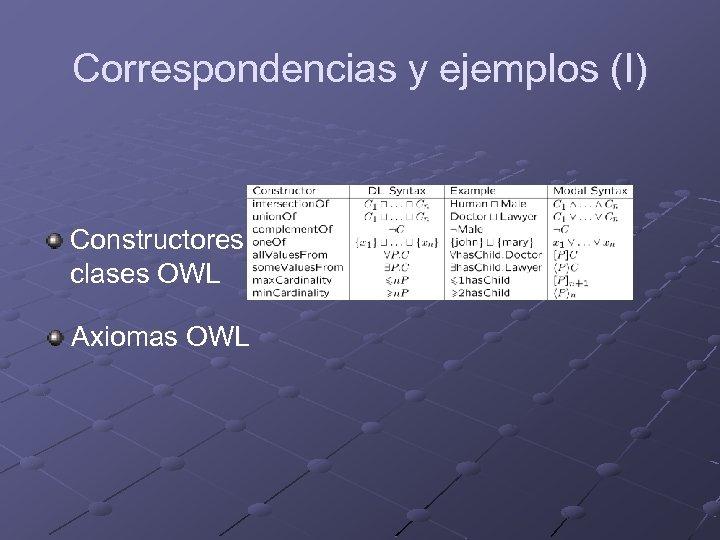 Correspondencias y ejemplos (I) Constructores de clases OWL Axiomas OWL