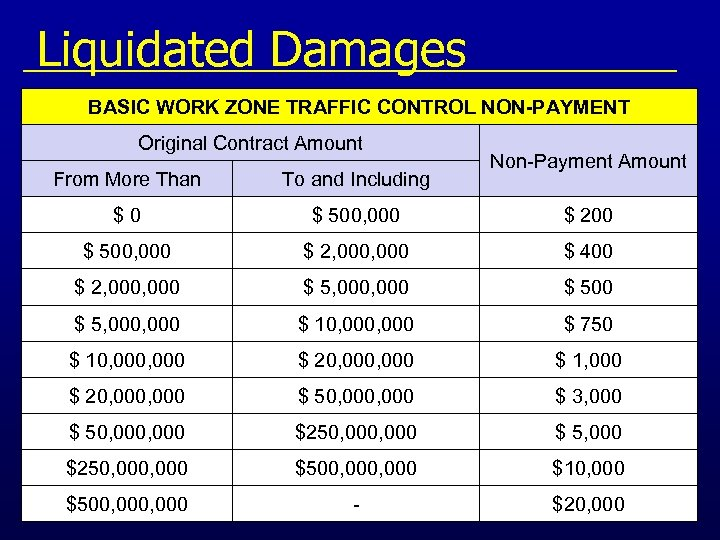 Liquidated Damages BASIC WORK ZONE TRAFFIC CONTROL NON-PAYMENT Original Contract Amount Non-Payment Amount