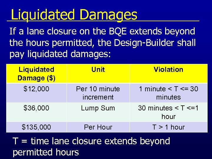 Liquidated Damages If a lane closure on the BQE extends beyond the hours