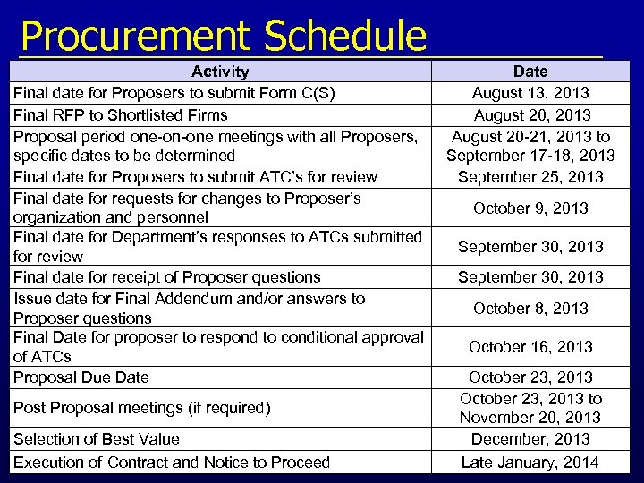 Procurement Schedule Activity Final date for Proposers to submit Form C(S) Final RFP to