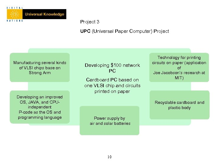 Project 3 UPC (Universal Paper Computer) Project Manufacturing several kinds of VLSI chips base