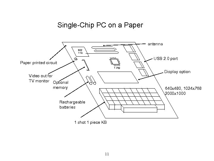 Single-Chip PC on a Paper antenna 802 11. b USB 2. 0 port Paper
