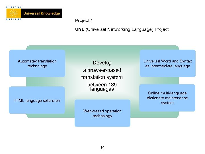 Project 4 UNL (Universal Networking Language) Project Automated translation technology Develop a browser-based translation