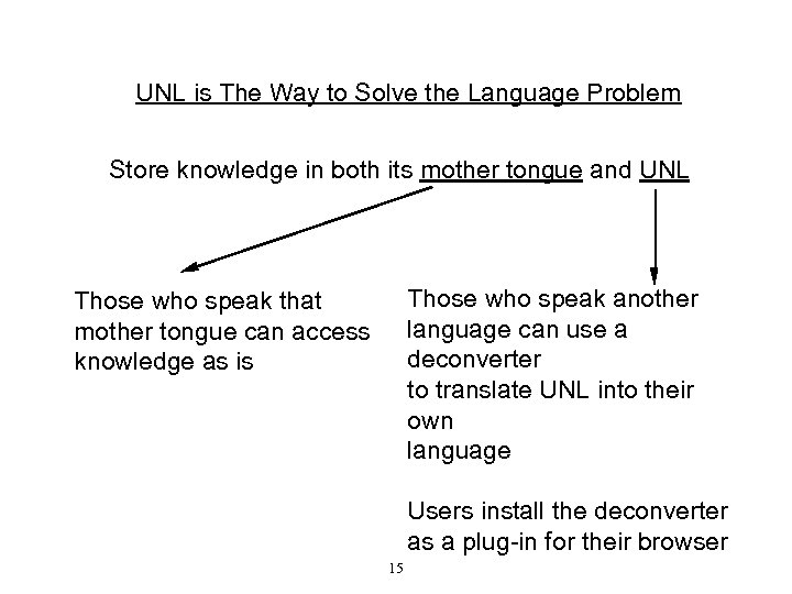UNL is The Way to Solve the Language Problem Store knowledge in both its