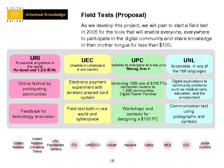 Field Tests (Proposal) As we develop this project, we will plan to start a