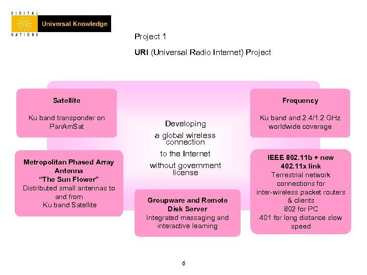Project 1 URI (Universal Radio Internet) Project Satellite Ku band transponder on Pan. Am.