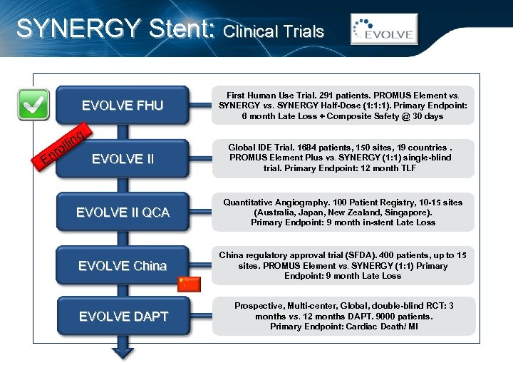 SYNERGY Stent: Clinical Trials EVOLVE FHU g llin o nr EVOLVE II E First
