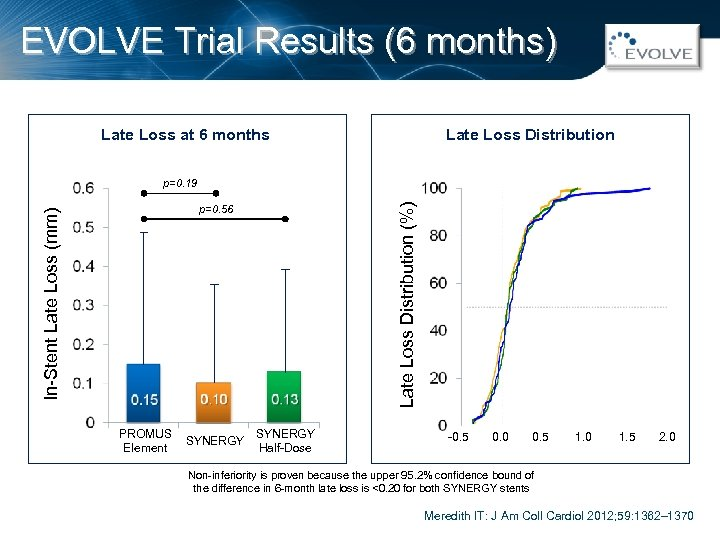 EVOLVE Trial Results (6 months) Late Loss Distribution Late Loss at 6 months Late