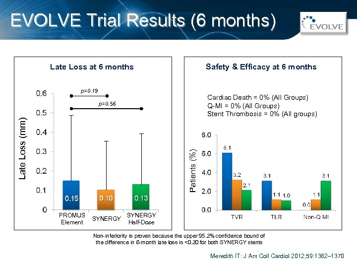 EVOLVE Trial Results (6 months) Safety & Efficacy at 6 months Late Loss at
