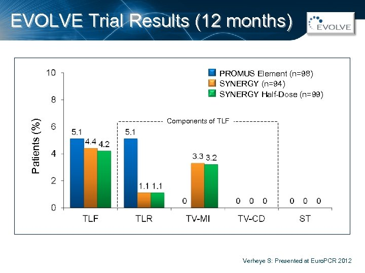 EVOLVE Trial Results (12 months) Patients (%) PROMUS Element (n=98) SYNERGY (n=94) SYNERGY Half-Dose