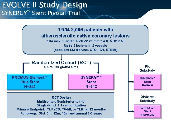 EVOLVE II Study Design SYNERGY™ Stent Pivotal Trial 1, 954 -2, 006 patients with