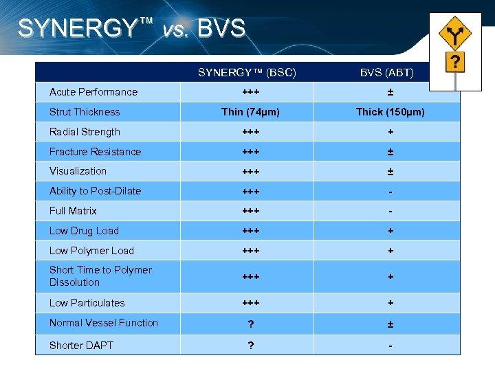 SYNERGY™ vs. BVS SYNERGY™ (BSC) Acute Performance BVS (ABT) +++ ± Strut Thickness Thin