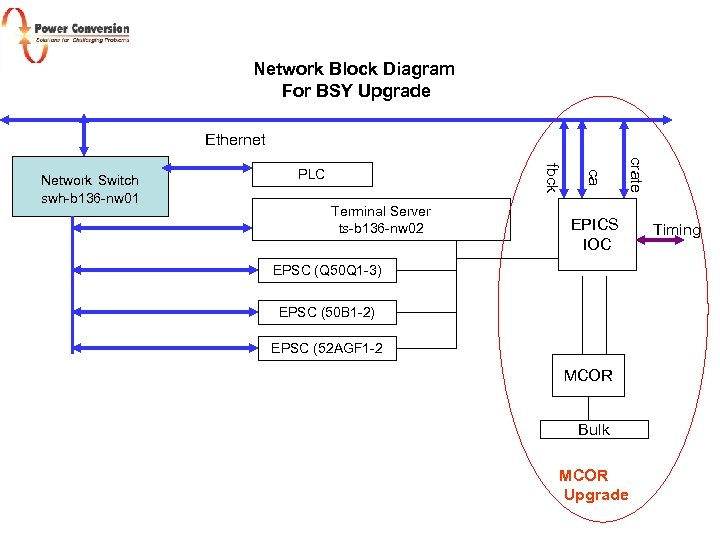 Network Block Diagram For BSY Upgrade Ethernet Terminal Server ts-b 136 -nw 02 crate