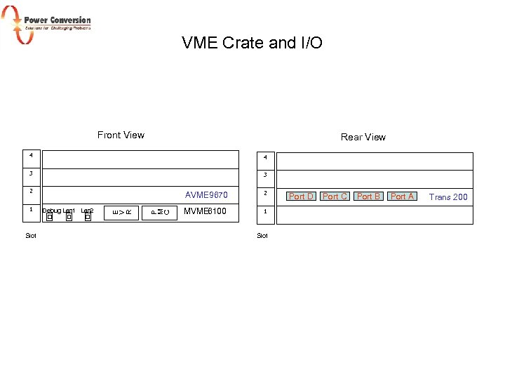 VME Crate and I/O Front View Rear View 4 4 3 3 2 Slot