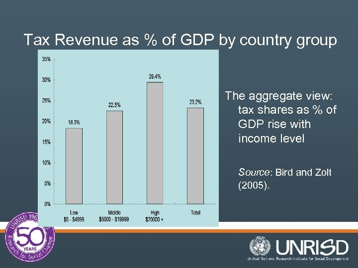Tax Revenue as % of GDP by country group The aggregate view: tax shares