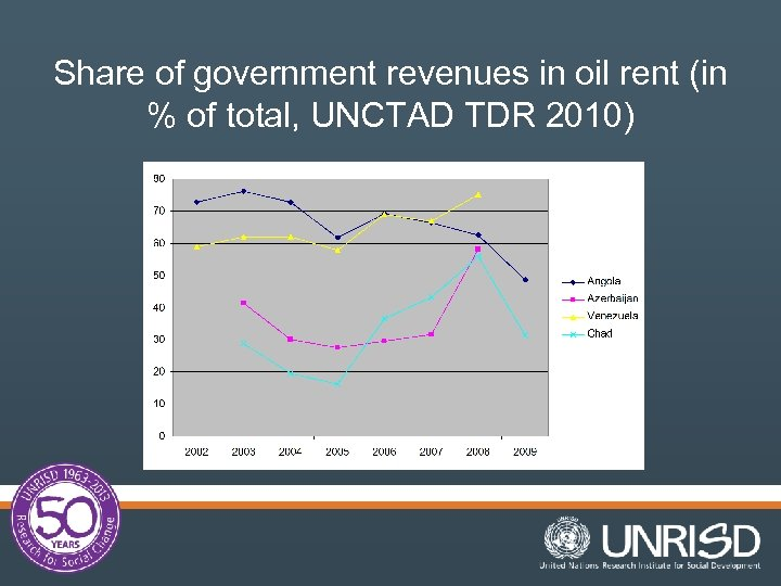 Share of government revenues in oil rent (in % of total, UNCTAD TDR 2010)