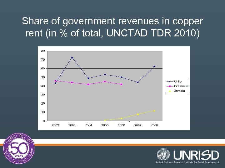Share of government revenues in copper rent (in % of total, UNCTAD TDR 2010)