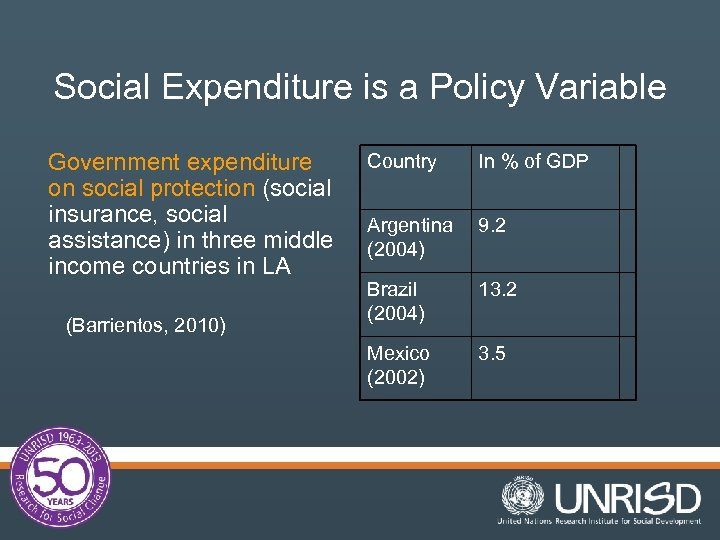 Social Expenditure is a Policy Variable Government expenditure on social protection (social insurance, social