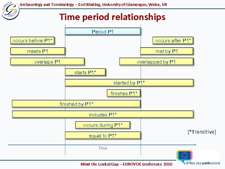 Archaeology and Terminology – Ceri Binding, University of Glamorgan, Wales, UK Time period relationships