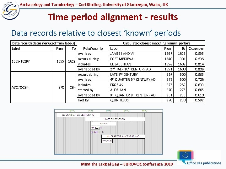 Archaeology and Terminology – Ceri Binding, University of Glamorgan, Wales, UK Time period alignment