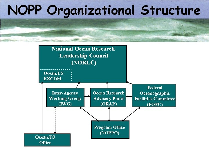 NOPP Organizational Structure National Ocean Research Leadership Council (NORLC) Ocean. US EXCOM Inter-Agency Working