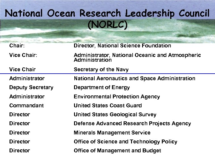 National Ocean Research Leadership Council (NORLC) Chair: Director, National Science Foundation Vice Chair: Administrator,