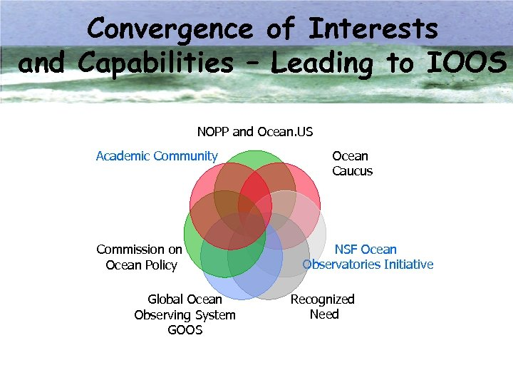 Convergence of Interests and Capabilities – Leading to IOOS NOPP and Ocean. US Academic