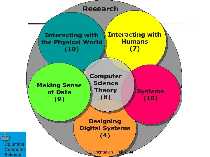 Research Interacting with Humans the Physical World (7) (10) Making Sense of Data (9)