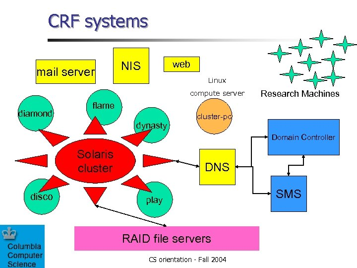 CRF systems mail server web NIS Linux compute server diamond Research Machines flame dynasty