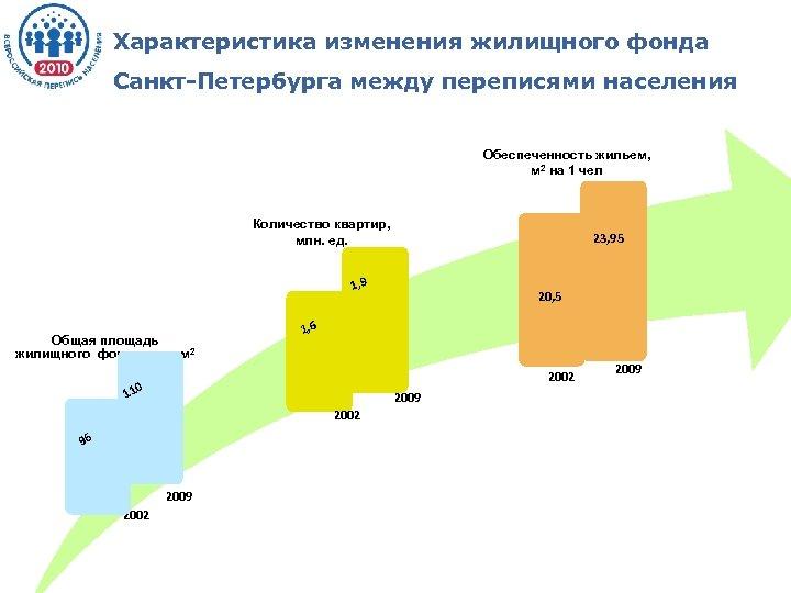 Характеристика изменения жилищного фонда Санкт-Петербурга между переписями населения Обеспеченность жильем, м 2 на 1